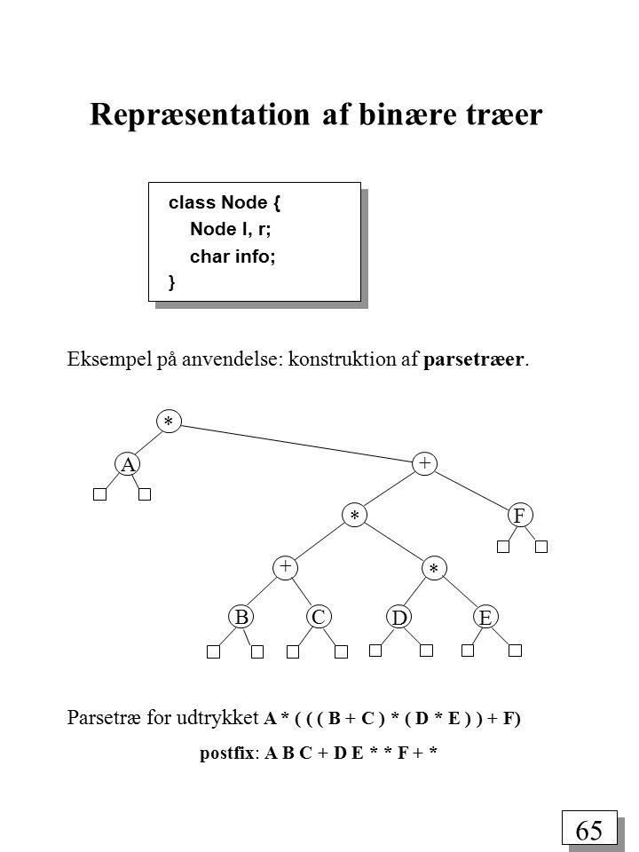64 Et komplet binært træ er et fuldt binært træ, hvor de interne knuder på det sidste niveau er til venstre for alle de eksterne knuder på dette niveau.