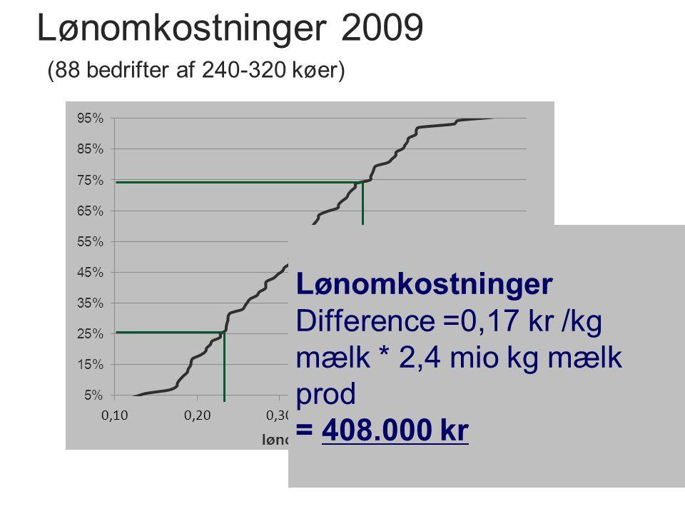 Lønomkostninger 2009 (88 bedrifter af 240-320 køer) Lønomkostninger Difference =0,17 kr /kg mælk * 2,4 mio kg mælk prod = 408.000 kr