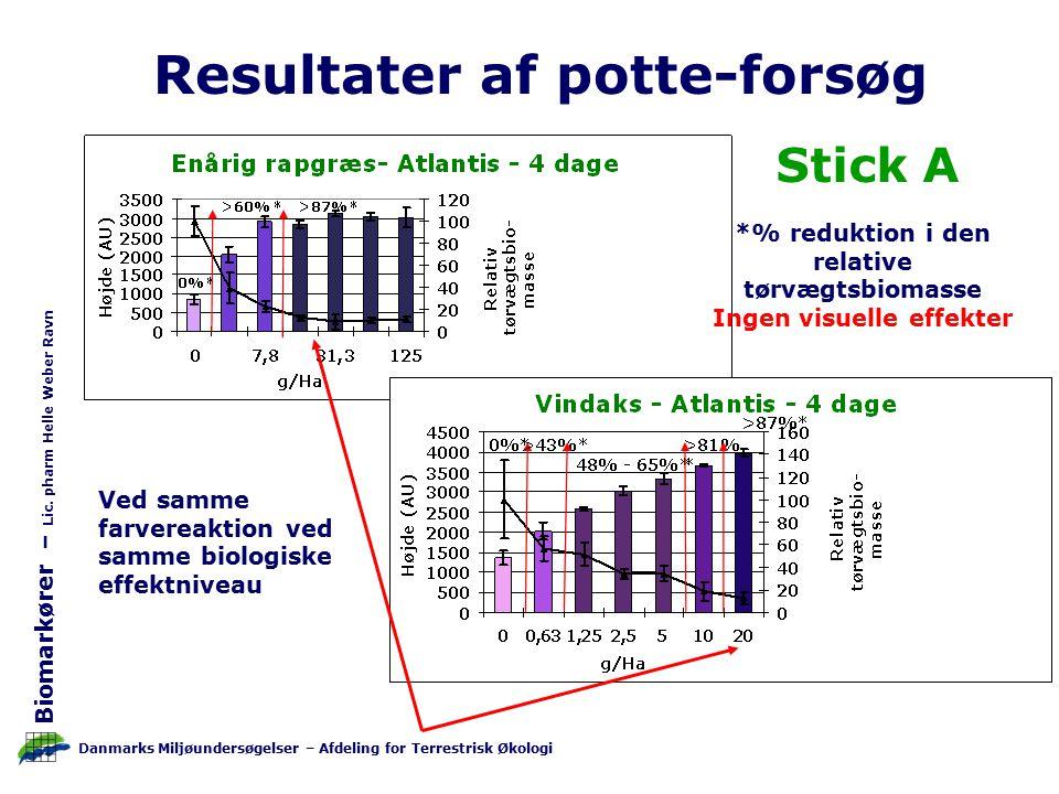 Danmarks Miljøundersøgelser – Afdeling for Terrestrisk Økologi Biomarkører – Lic.