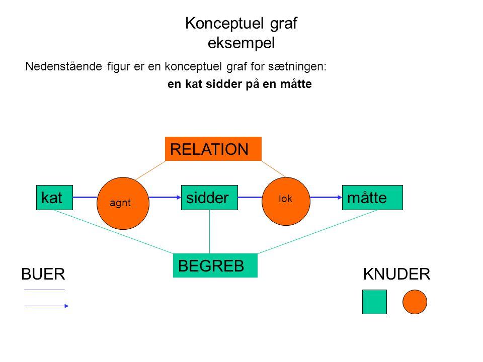 Konceptuel graf eksempel Nedenstående figur er en konceptuel graf for sætningen: en kat sidder på en måtte katsiddermåtte agnt lok RELATION BEGREB BUERKNUDER
