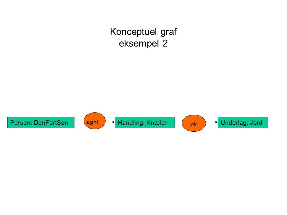 Konceptuel graf eksempel 2 Person: DenFortSønHandling: KnælerUnderlag: Jord agnt lok