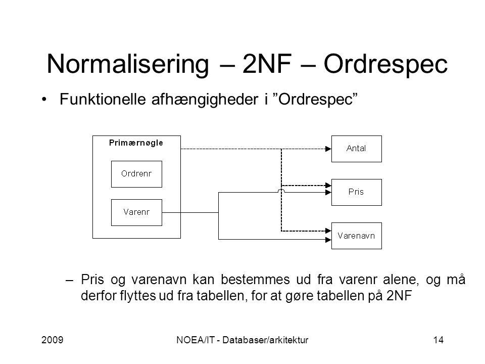 Normalisering – 2NF – Ordrespec 2009NOEA/IT - Databaser/arkitektur14 Funktionelle afhængigheder i Ordrespec –Pris og varenavn kan bestemmes ud fra varenr alene, og må derfor flyttes ud fra tabellen, for at gøre tabellen på 2NF