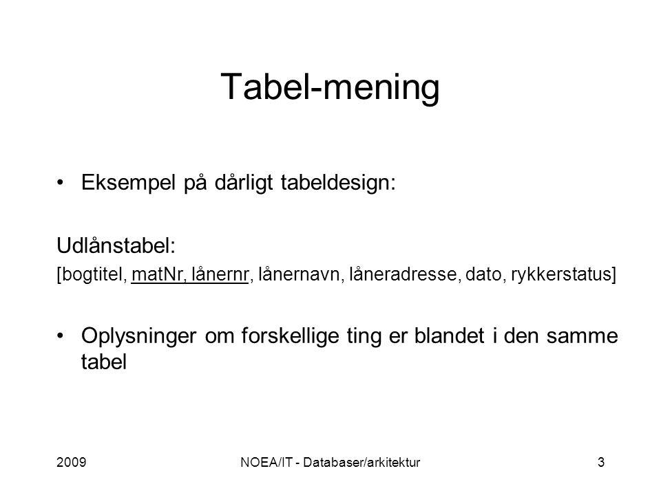 2009NOEA/IT - Databaser/arkitektur3 Tabel-mening Eksempel på dårligt tabeldesign: Udlånstabel: [bogtitel, matNr, lånernr, lånernavn, låneradresse, dato, rykkerstatus] Oplysninger om forskellige ting er blandet i den samme tabel
