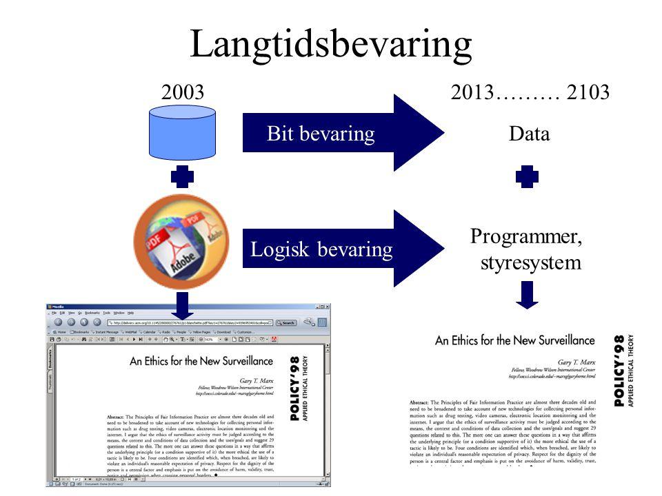 Langtidsbevaring Bit bevaringLogisk bevaring 2003 Data Programmer, styresystem 2013……… 2103