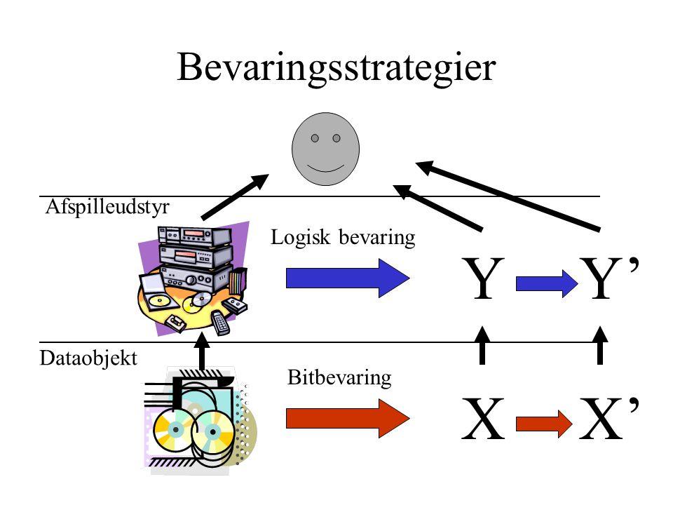 Bevaringsstrategier Dataobjekt Afspilleudstyr X' Y' X Y Bitbevaring Logisk bevaring
