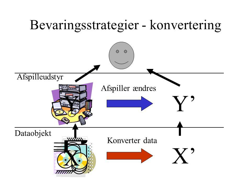 Bevaringsstrategier - konvertering Dataobjekt Afspilleudstyr X' Konverter data Y' Afspiller ændres X Y