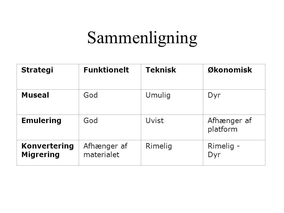 Sammenligning StrategiFunktioneltTekniskØkonomisk MusealGodUmuligDyr EmuleringGodUvistAfhænger af platform Konvertering Migrering Afhænger af materialet RimeligRimelig - Dyr