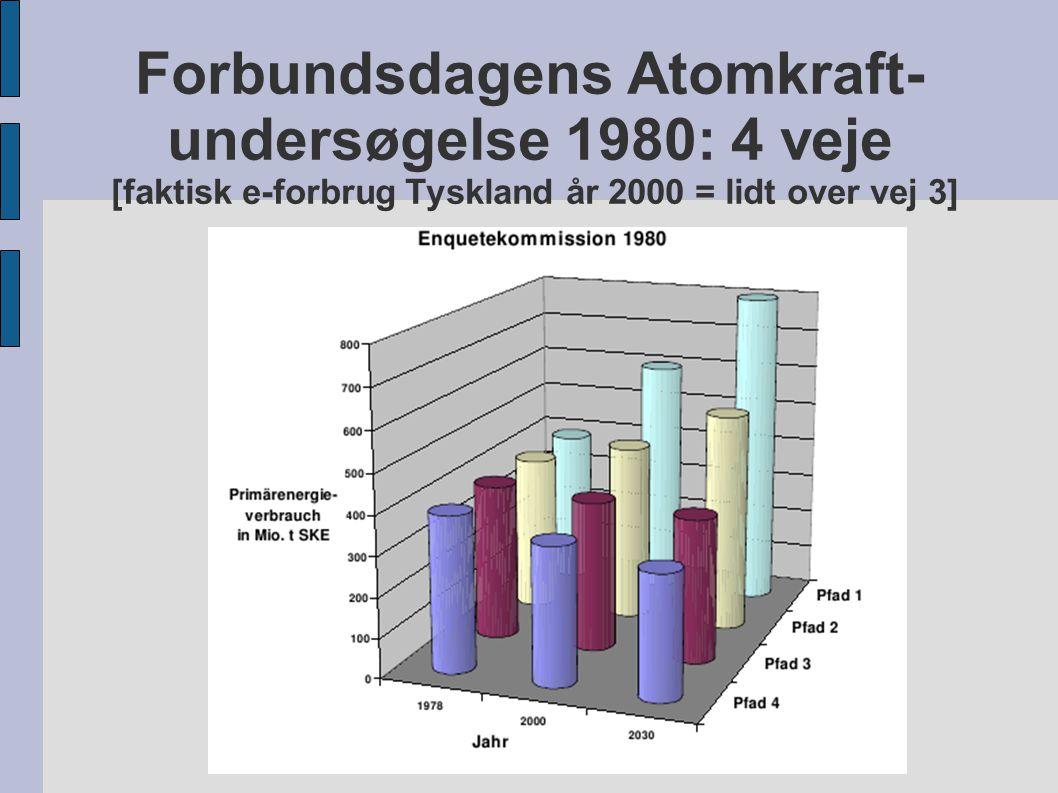 Forbundsdagens Atomkraft- undersøgelse 1980: 4 veje [faktisk e-forbrug Tyskland år 2000 = lidt over vej 3]