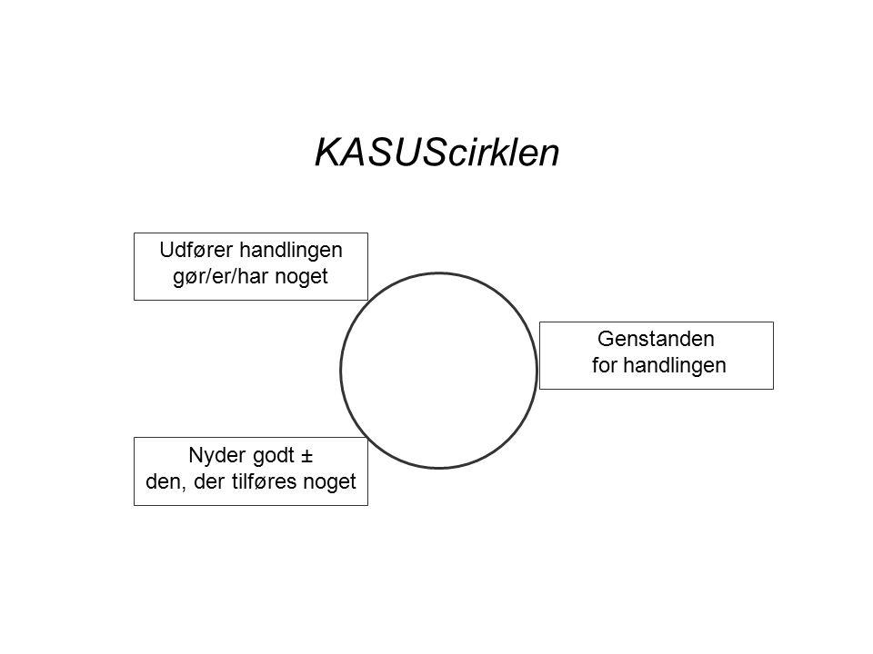 KASUScirklen Udfører handlingen gør/er/har noget Nyder godt ± den, der tilføres noget Genstanden for handlingen