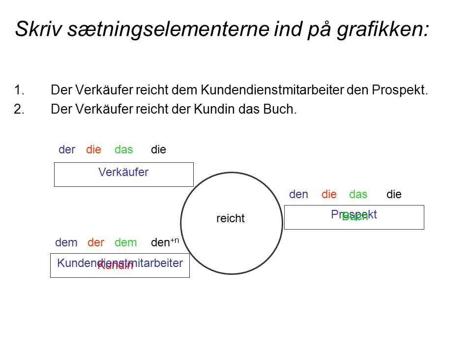 Skriv sætningselementerne ind på grafikken: 1.Der Verkäufer reicht dem Kundendienstmitarbeiter den Prospekt.