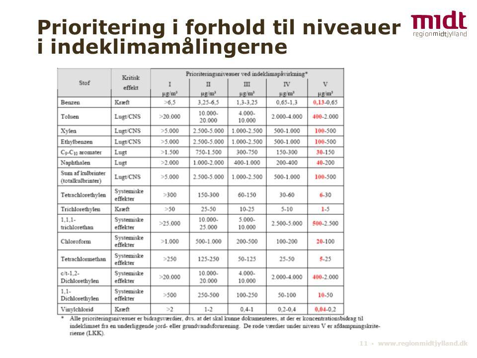 11 ▪ www.regionmidtjylland.dk Prioritering i forhold til niveauer i indeklimamålingerne