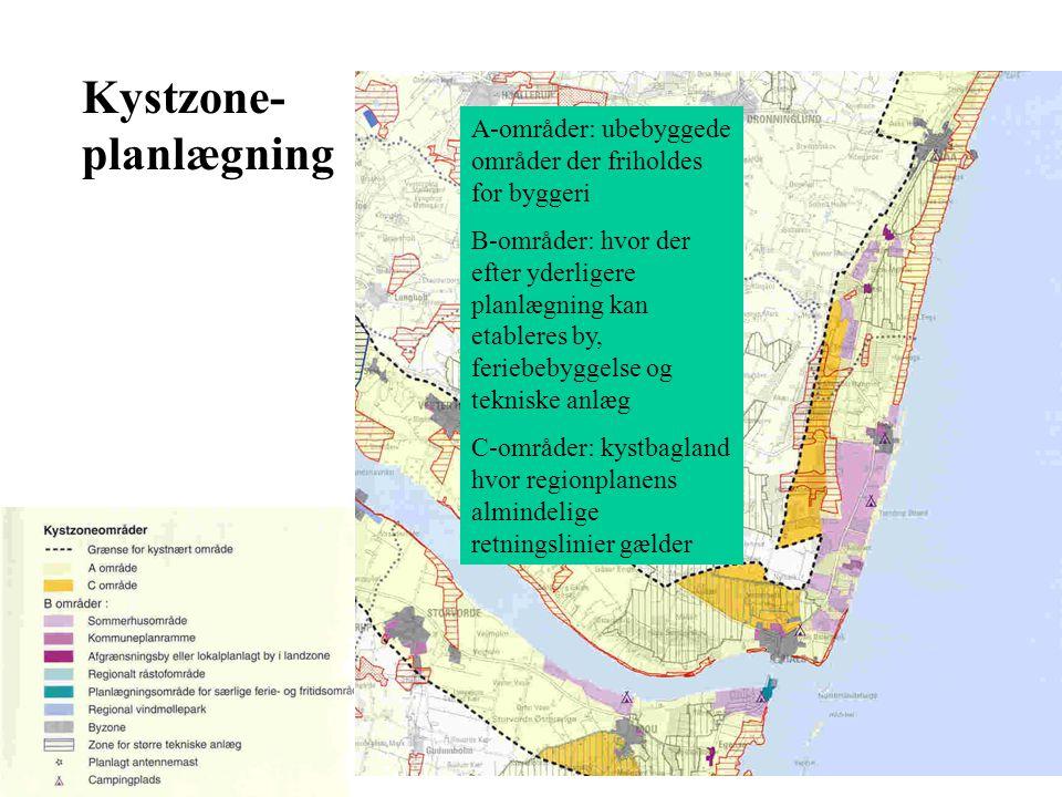 Kystzone- planlægning A-områder: ubebyggede områder der friholdes for byggeri B-områder: hvor der efter yderligere planlægning kan etableres by, feriebebyggelse og tekniske anlæg C-områder: kystbagland hvor regionplanens almindelige retningslinier gælder