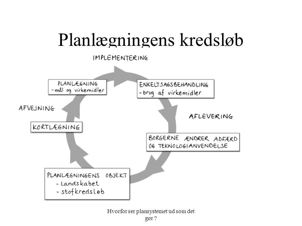Hvorfor ser plansystemet ud som det gør Planlægningens kredsløb