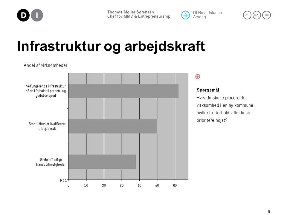 DI Hovedstaden Årsdag 21.maj 08 Thomas Møller Sørensen Chef for MMV & Entrepreneurship 6 Infrastruktur og arbejdskraft