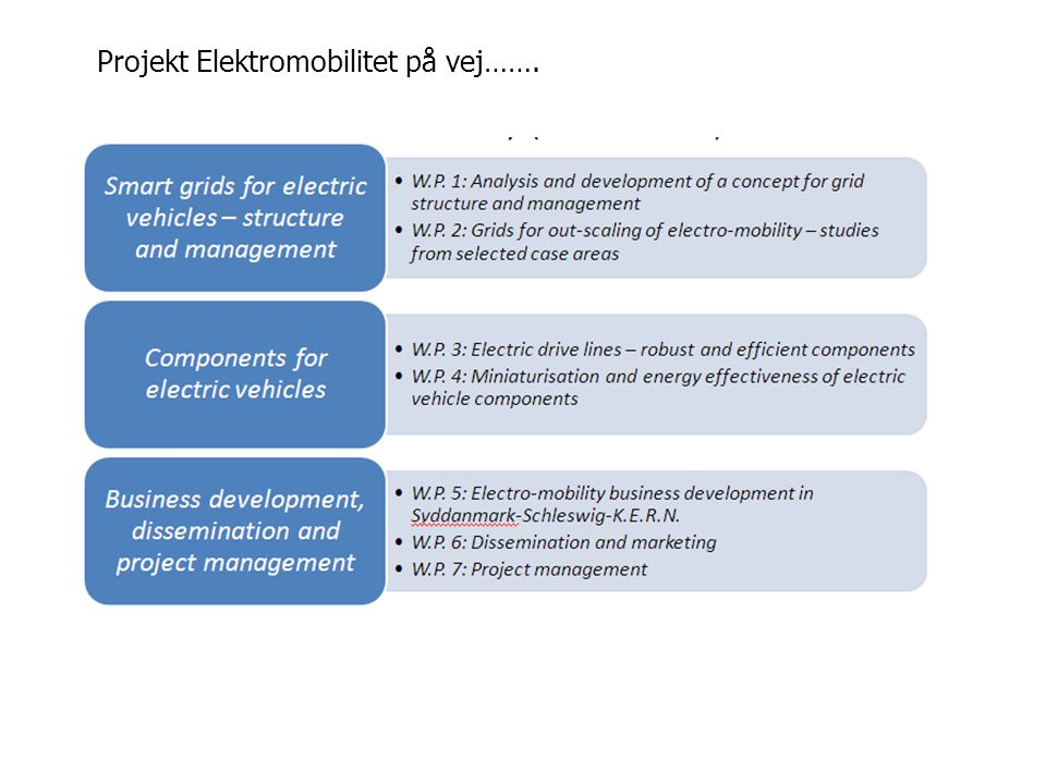 Projekt Elektromobilitet på vej…….