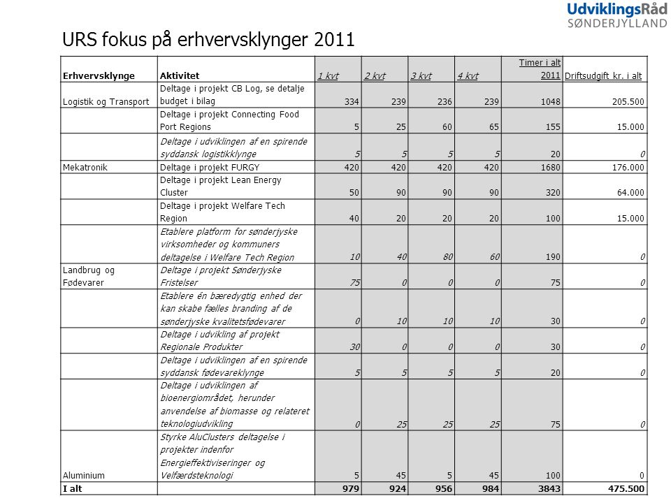 9 URS fokus på erhvervsklynger 2011 ErhvervsklyngeAktivitet1 kvt2 kvt3 kvt4 kvt Timer i alt 2011Driftsudgift kr.