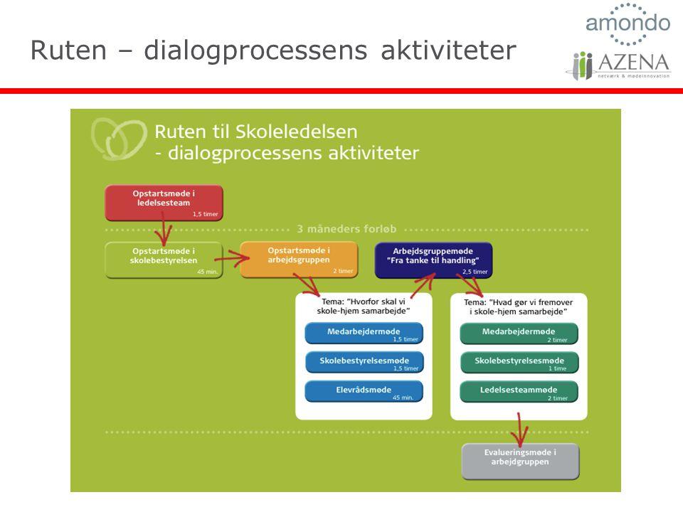 Ruten – dialogprocessens aktiviteter