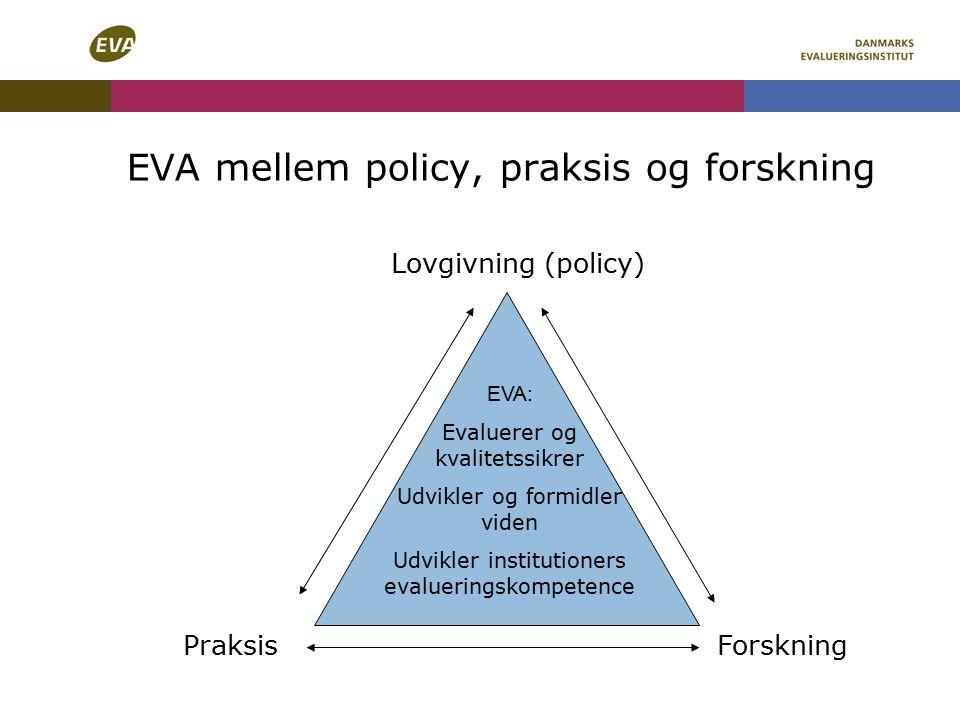 EVA mellem policy, praksis og forskning Lovgivning (policy) PraksisForskning EVA: Evaluerer og kvalitetssikrer Udvikler og formidler viden Udvikler institutioners evalueringskompetence