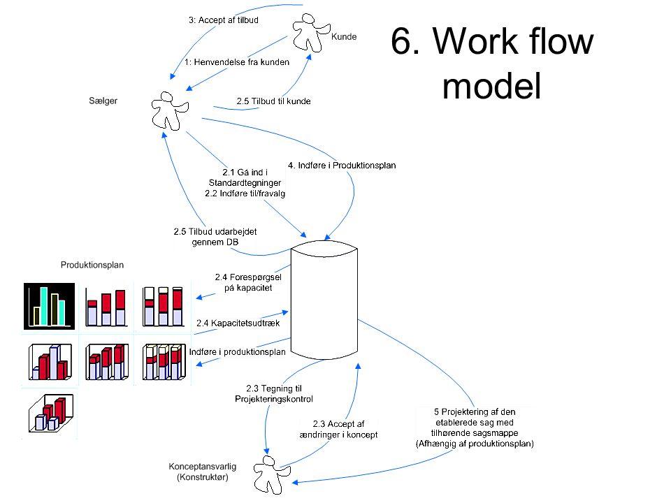 6. Work flow model