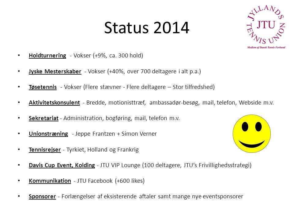 Status 2014 Holdturnering - Vokser (+9%, ca.