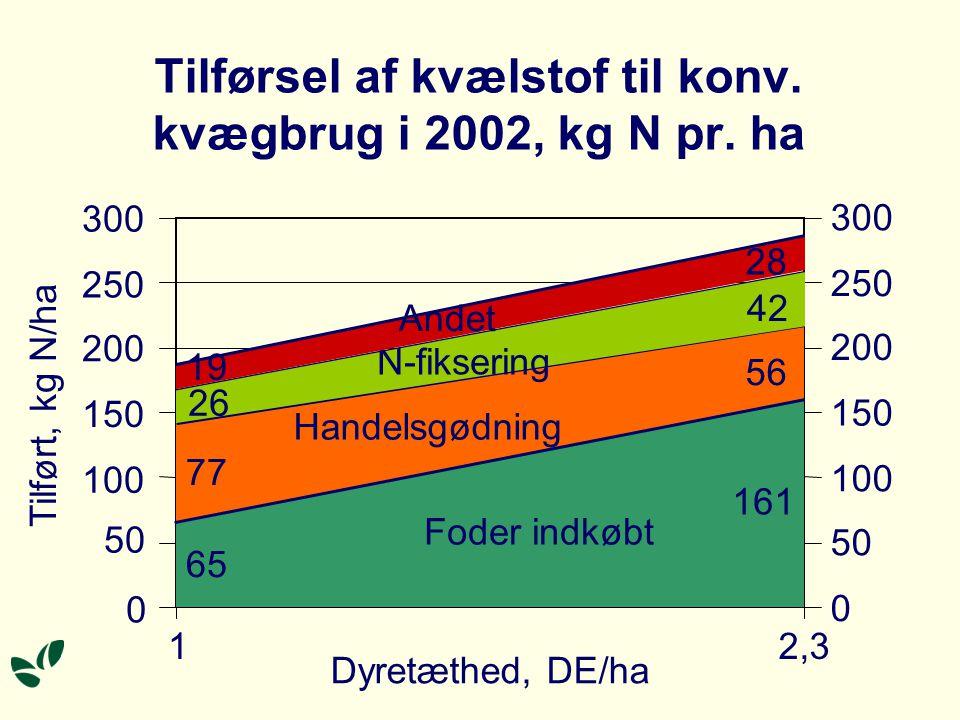 Gns. tilførsel og bortførsel af N på konv. kvægbrug 2002, kg N pr.