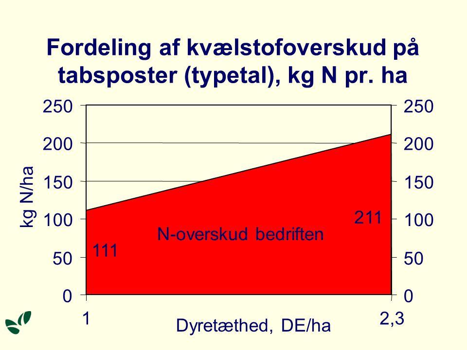 Bortførsel af kvælstof på konv. kvægbrug i 2002, kg N pr.