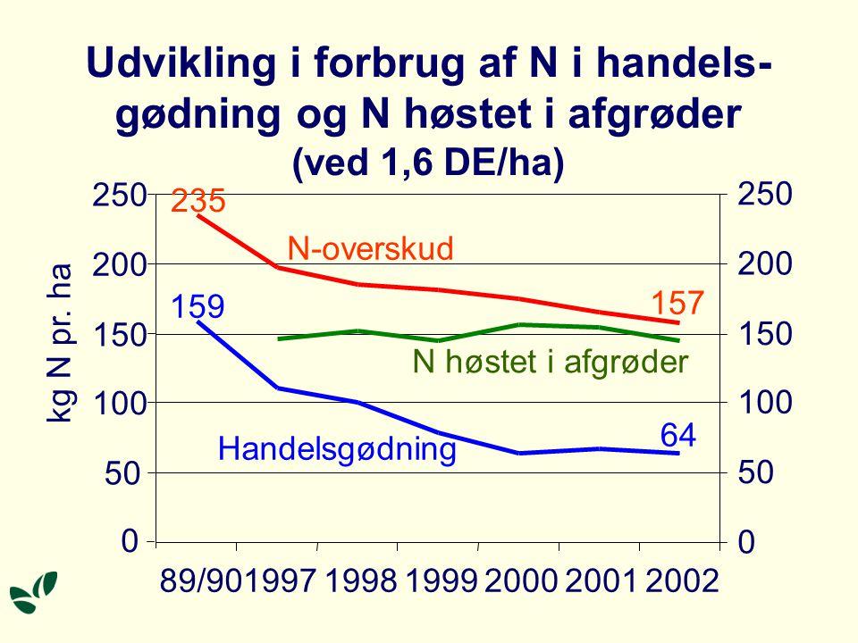 1999 Udvikling i kvælstofoverskud på kvægbrug 1989/90–2003, kg N pr.