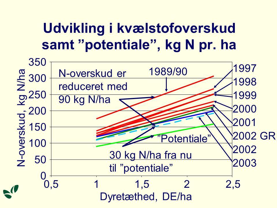 Er yderligere reduktion af kvælstofoverskuddet mulig.