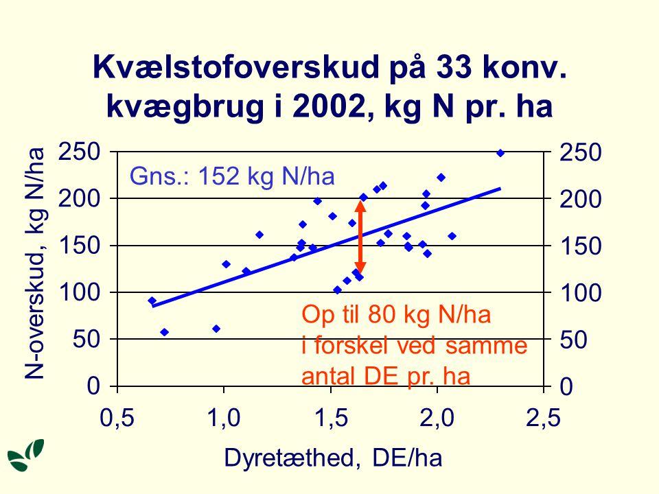 Kvælstofoverskud Ammoniakfordampning (stald/lager/mark) Nitratudvaskning Denitrifikation (frit N + lidt lattergas) Ændring i jordens kvælstofpulje Kvælstofoverskuddet er uudnyttet kvælstof, - den del af N-tilførslen, der ikke er indlejret i produkter