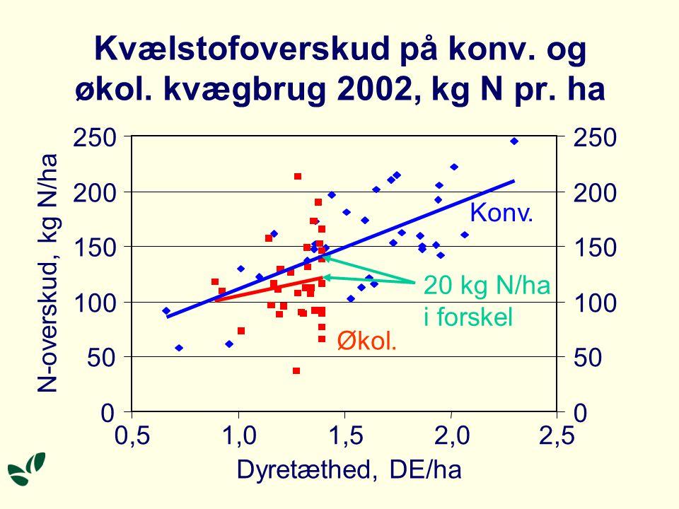 Kvælstofoverskud på 34 økol. kvægbrug i 2002, kg N pr.