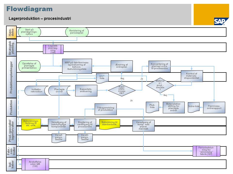 Flowdiagram Lagerproduktion – procesindustri Produktion Hæn-delse Fabr.- con- troller Periodeafslut- ning for almindelig fabrik (181) MRP på fabriksniveau og evaluering af behovs- /beholdningsliste Start på planlægnings- cyklus Indkøbs- rekvisition MRP- liste Beholdning til standardomk.
