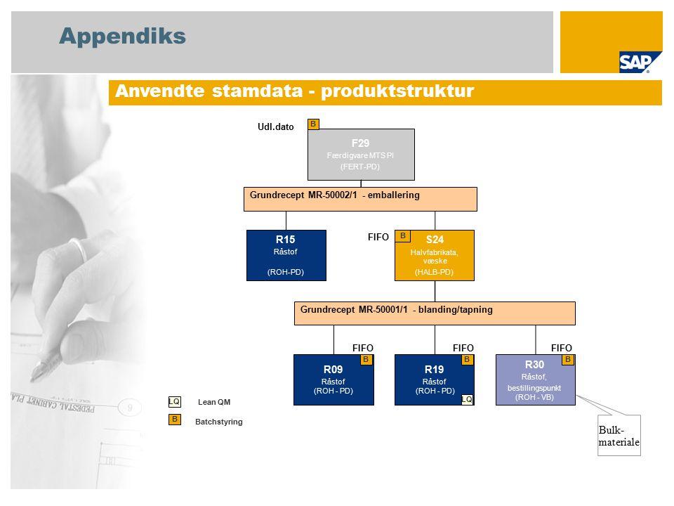Appendiks Anvendte stamdata - produktstruktur F29 Færdigvare MTS PI (FERT-PD) B Batchstyring B Bulk- materiale S24 Halvfabrikata, væske (HALB-PD) B FIFO Udl.dato LQ Lean QM R15 Råstof (ROH-PD) R09 Råstof (ROH - PD) R19 Råstof (ROH - PD) LQ R30 Råstof, bestillingspunkt (ROH - VB) B FIFO Grundrecept MR-50002/1 - emballering Grundrecept MR-50001/1 - blanding/tapning BB FIFO
