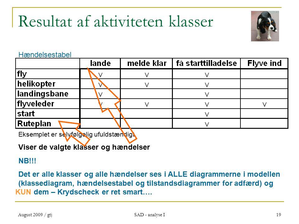 August 2009 / gtj SAD - analyse I 19 Resultat af aktiviteten klasser Eksemplet er selvfølgelig ufuldstændigt.