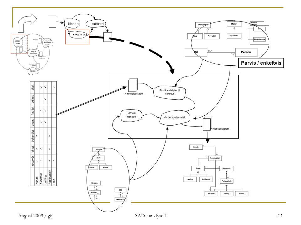 August 2009 / gtj SAD - analyse I 21 Parvis / enkeltvis klasserAdfærd struktur