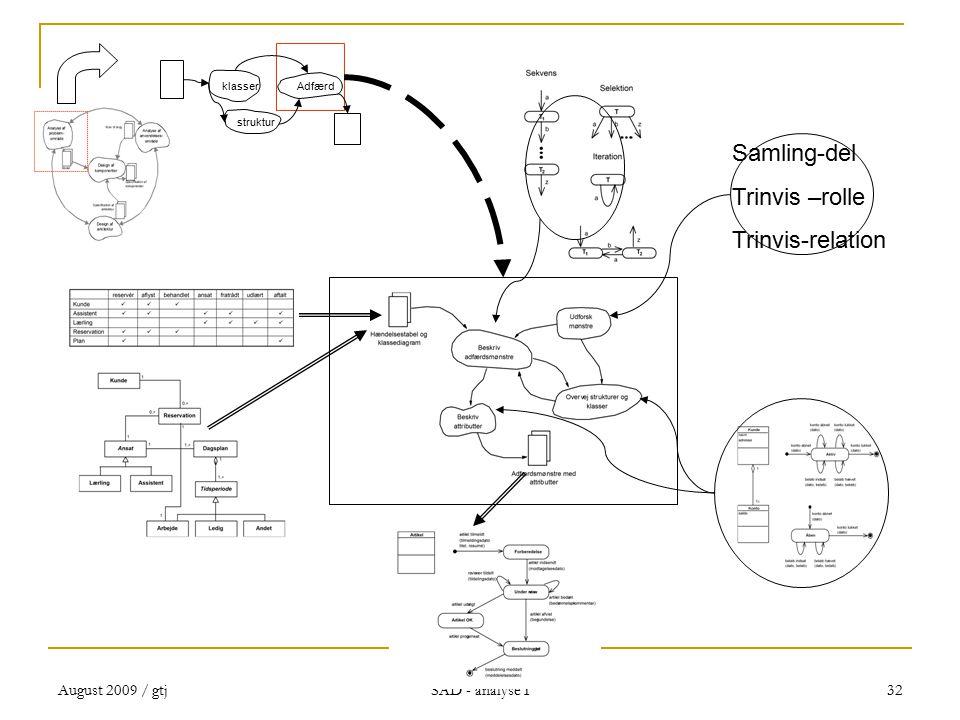 August 2009 / gtj SAD - analyse I 32 Samling-del Trinvis –rolle Trinvis-relation klasserAdfærd struktur