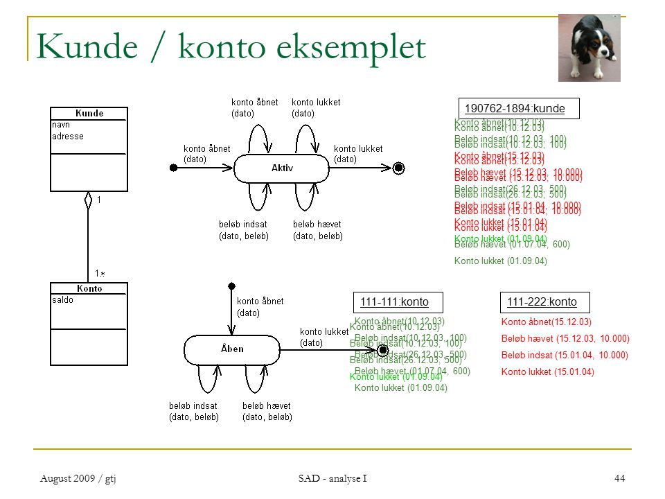 August 2009 / gtj SAD - analyse I 44 Kunde / konto eksemplet Konto åbnet(10.12.03) Beløb indsat(10.12.03, 100) Konto åbnet(15.12.03) Beløb hævet (15.12.03, 10.000) Beløb indsat(26.12.03, 500) Beløb indsat (15.01.04, 10.000) Konto lukket (15.01.04) Beløb hævet (01.07.04, 600) Konto lukket (01.09.04) Konto åbnet(10.12.03) Beløb indsat(10.12.03, 100) Beløb indsat(26.12.03, 500) Beløb hævet (01.07.04, 600) Konto lukket (01.09.04) Konto åbnet(15.12.03) Beløb hævet (15.12.03, 10.000) Beløb indsat (15.01.04, 10.000) Konto lukket (15.01.04) 111-111:konto111-222:konto 190762-1894:kunde Konto åbnet(10.12.03) Beløb indsat(10.12.03, 100) Beløb indsat(26.12.03, 500) Konto lukket (01.09.04) Konto åbnet(10.12.03) Beløb indsat(10.12.03, 100) Konto åbnet(15.12.03) Beløb hævet (15.12.03, 10.000) Beløb indsat(26.12.03, 500) Beløb indsat (15.01.04, 10.000) Konto lukket (15.01.04) Konto lukket (01.09.04)