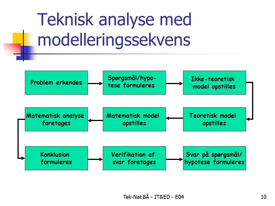 Tek-Nat BÅ - IT&ED - E0410 Teknisk analyse med modelleringssekvens Problem erkendes Matematisk model opstilles Matematisk analyse foretages Konklusion formuleres Ikke-teoretisk model opstilles Teoretisk model opstilles Verifikation af svar foretages Svar på spørgsmål/ hypotese formuleres Spørgsmål/hypo- tese formuleres