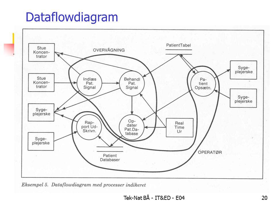Tek-Nat BÅ - IT&ED - E0420 Dataflowdiagram