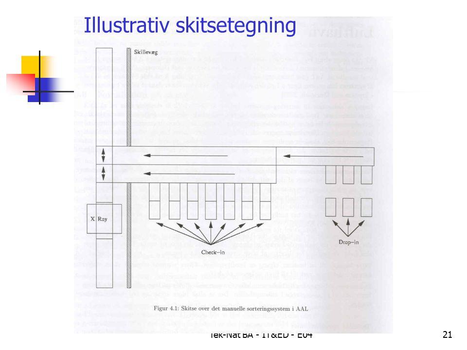 Tek-Nat BÅ - IT&ED - E0421 Illustrativ skitsetegning