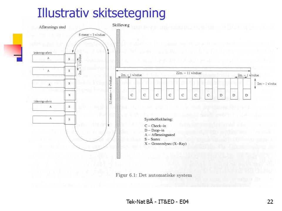 Tek-Nat BÅ - IT&ED - E0422 Illustrativ skitsetegning