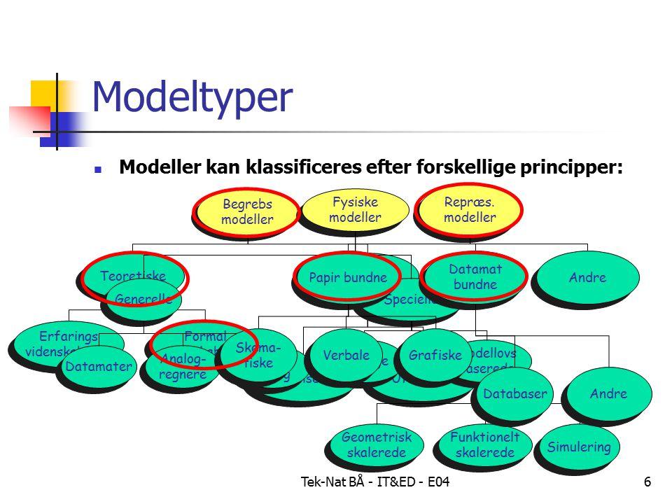 Tek-Nat BÅ - IT&ED - E046 Modeltyper Modeller kan klassificeres efter forskellige principper: Begrebs modeller Begrebs modeller Teoretiske Ikke- teoretsike Ikke- teoretsike Erfarings videnskabelige Erfarings videnskabelige Formal videnskabelige Formal videnskabelige Formaliserede Uformelle Fysiske modeller Fysiske modeller Generelle Specielle Analoge Modellovs baserede Modellovs baserede Hybrid- anlæg Hybrid- anlæg Datamater Analog- regnere Analog- regnere Geometrisk skalerede Geometrisk skalerede Funktionelt skalerede Funktionelt skalerede Simulering Repræs.