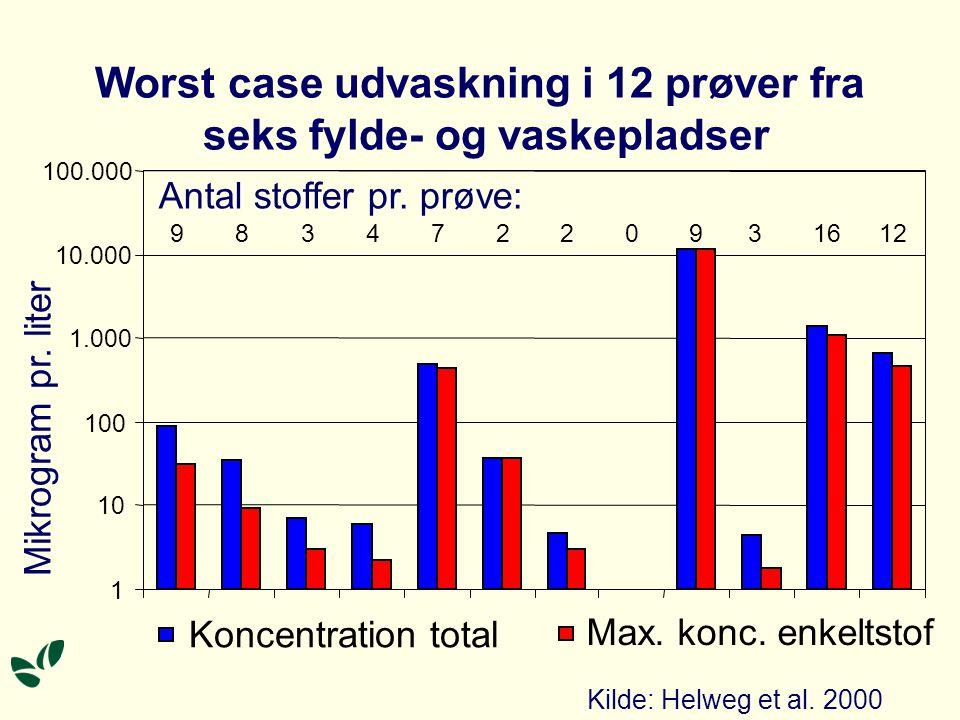 Worst case udvaskning i 12 prøver fra seks fylde- og vaskepladser 1 10 100 1.000 10.000 100.000 9834722031612 Koncentration total Max.
