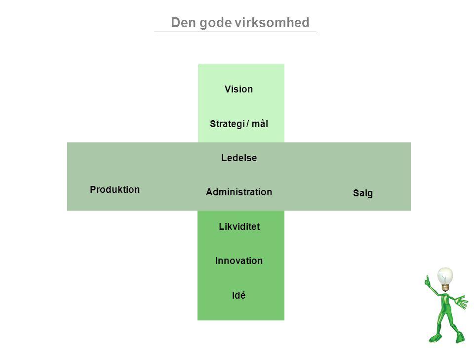 Den gode virksomhed Vision Strategi / mål Ledelse Administration Likviditet Innovation Idé Produktion Salg
