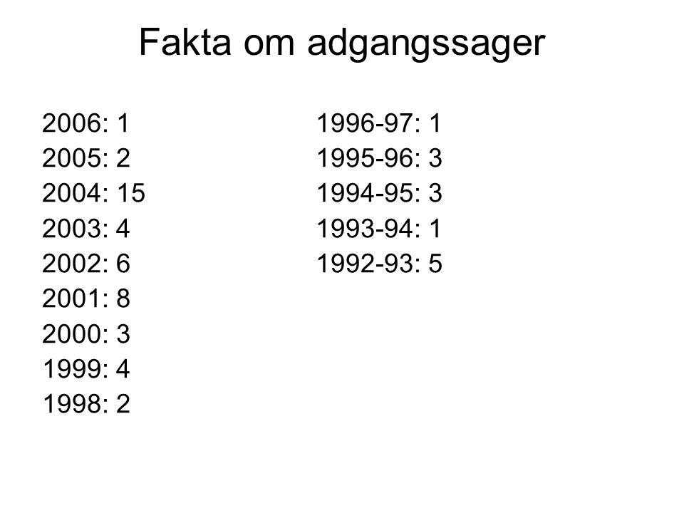 Fakta om adgangssager 2006: 11996-97: 1 2005: 21995-96: 3 2004: 151994-95: 3 2003: 41993-94: 1 2002: 61992-93: 5 2001: 8 2000: 3 1999: 4 1998: 2