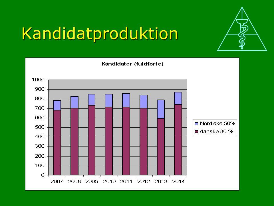 Kandidatproduktion