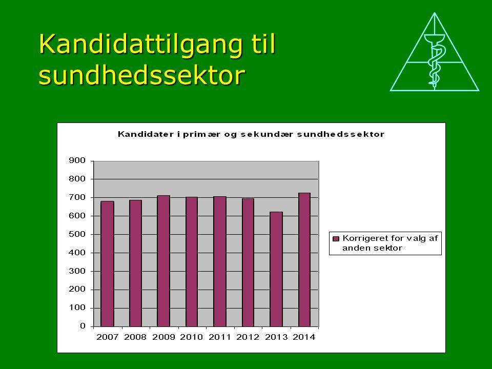 Kandidattilgang til sundhedssektor