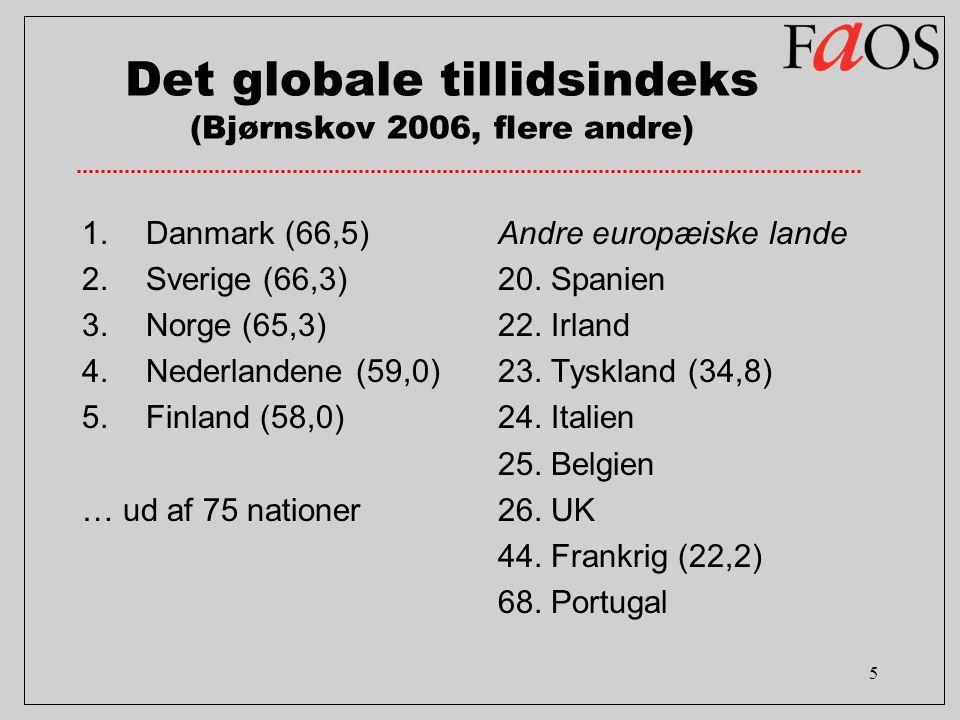 5 Det globale tillidsindeks (Bjørnskov 2006, flere andre) 1.Danmark (66,5) 2.Sverige (66,3) 3.Norge (65,3) 4.Nederlandene (59,0) 5.Finland (58,0) … ud af 75 nationer Andre europæiske lande 20.