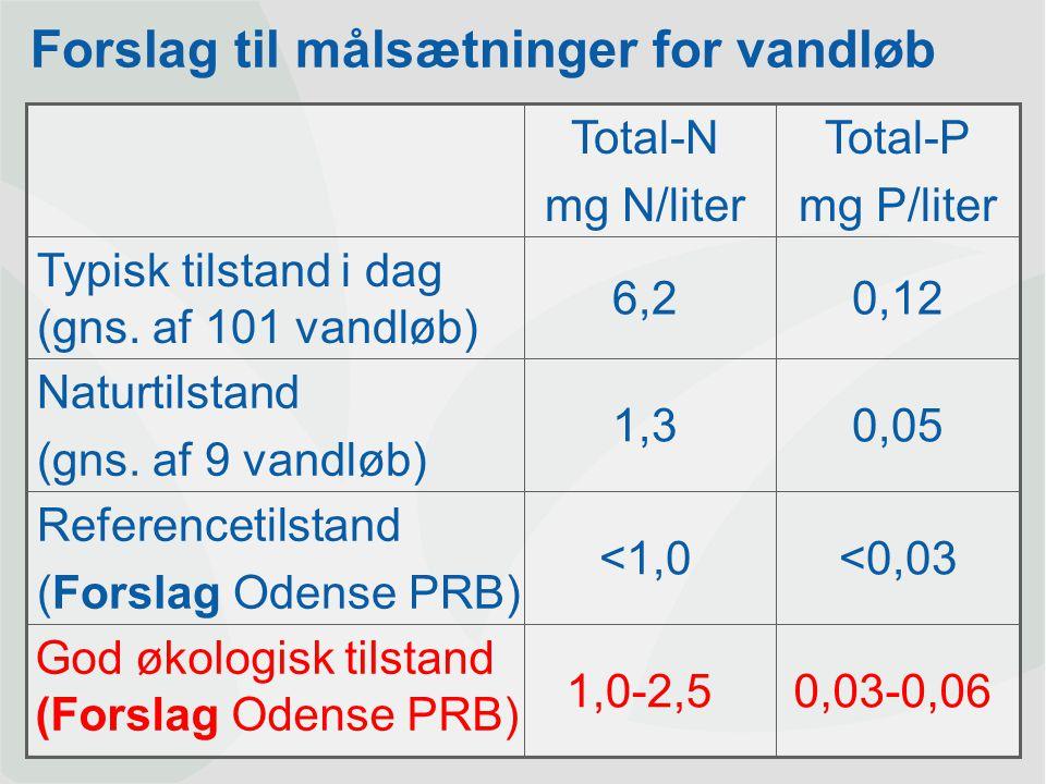 Dansk Landbrugsrådgivning Landscentret | Planteavl Tidsplan for vandrammedirektiv 2003Implem.