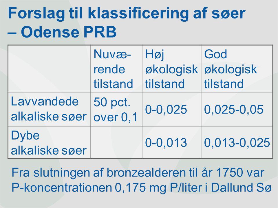 Forslag til målsætninger for vandløb <0,03<1,0 Referencetilstand (Forslag Odense PRB) 1,3 6,2 Total-N mg N/liter 1,0-2,50,03-0,06 God økologisk tilstand (Forslag Odense PRB) 0,05 Naturtilstand (gns.