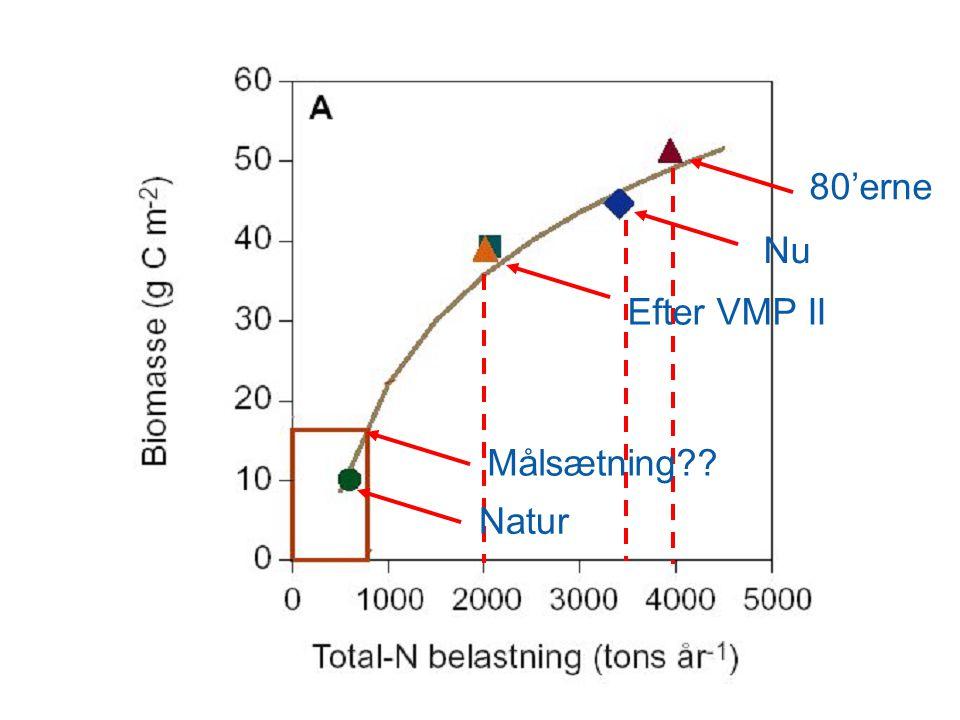 Forslag til klassificering af søer – Odense PRB Fra slutningen af bronzealderen til år 1750 var P-koncentrationen 0,175 mg P/liter i Dallund Sø Nuvæ- rende tilstand Høj økologisk tilstand God økologisk tilstand Lavvandede alkaliske søer 50 pct.